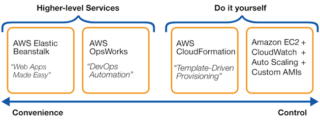 How OpsWorks fits in AWS offerings