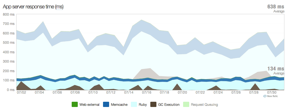 OpsWorks performance superimposed on Heroku performance (chart: New Relic)